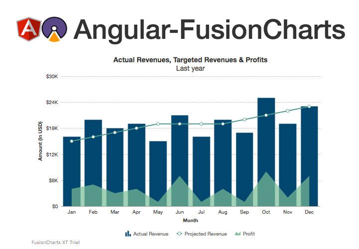 Angular-FusionCharts