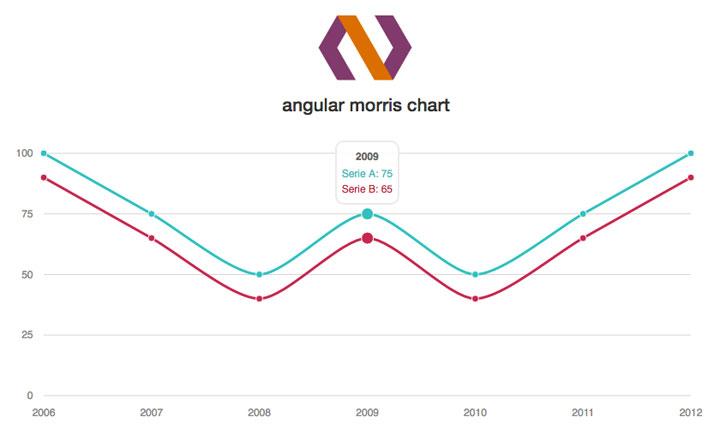 Angular-Morris-Chart