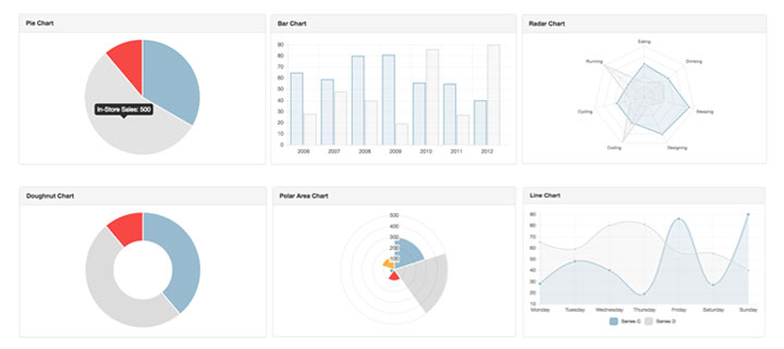 16 beautiful graphs and charts for angular js ninodezign 2 angularjs using chartjs ccuart