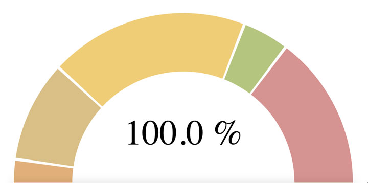 Doughnut-Chart-For-AngularJS