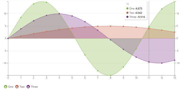 n3-line-chart
